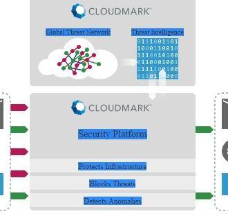 DNS security platform