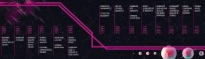 Satellites history timeline