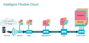 ARM IFC Intelligent Flexible Cloud