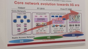 DoCoMo evolved core SDn NFC MWC15