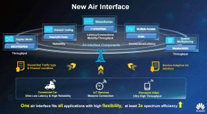 Air interface Huawei