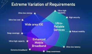 IoT 5G variation requirements