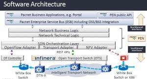 Infinera Pacnet software architecture