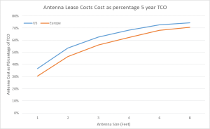 antenna lease costs