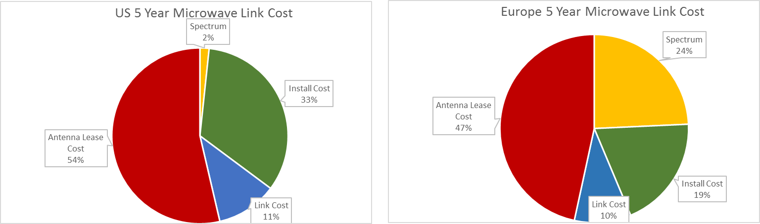 Microwave Antenna Lease Cost