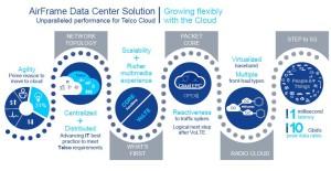Nokia Networks AirFrame Cloud MEC 5G