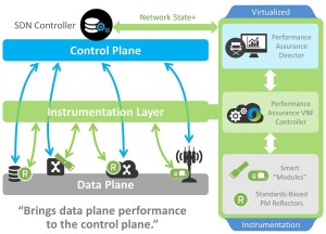 Accedian VIrtualized Instrumentation Architecture
