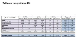 France 4G antennas
