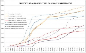 Authorisations vs live sites in service in France, 1 October 2015