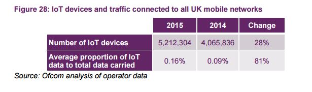 cellular IoT UK growth