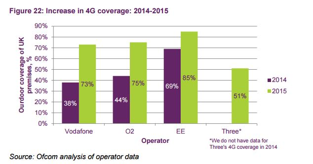 Overall 4G coverage
