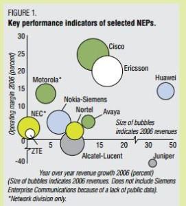 2006 network equipment vendor revenues