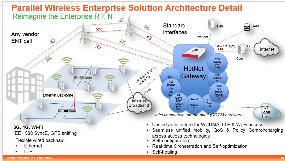 parallel wireless breaks lines with new radio architecture ytd2525 rh ytd2525 wordpress com wireless network architecture diagram wireless lan architecture diagram