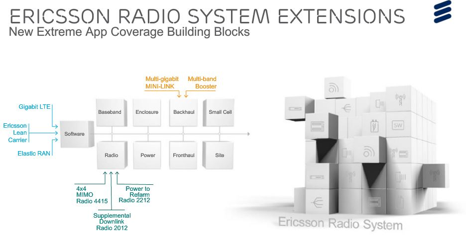 Ericsson radio innovations