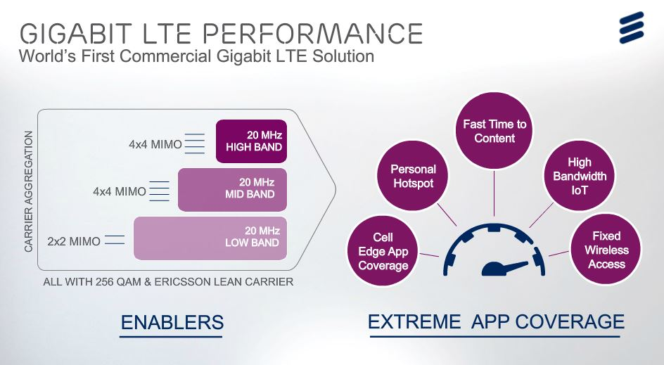 gigabit LTe performance