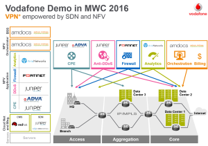 Amdcos NFV orchestration POC with Vodafone
