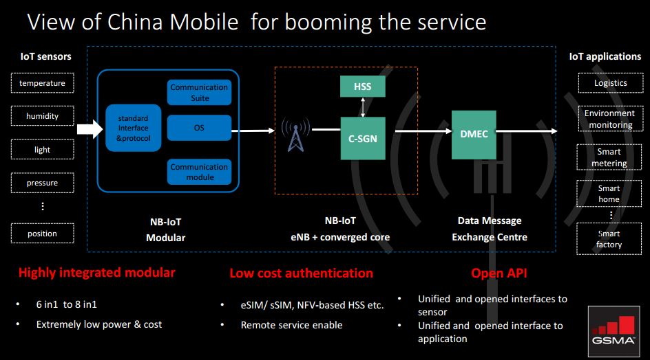 China Mobile NB IOT