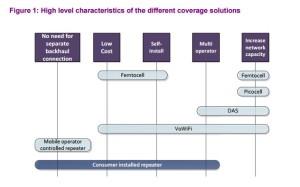 ofcom cellular repeater