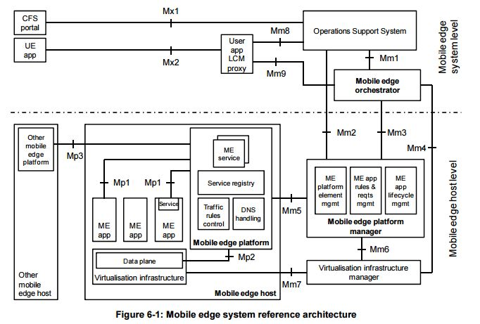 MEC's system reference architecture, for those that like this sort of thing.