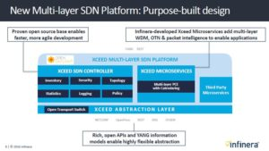 Infinera multi layer SDN
