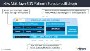 Infinera multi layer SDN