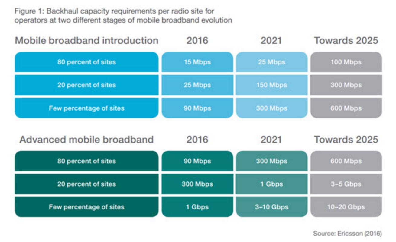 backhaul-capacity-requirements