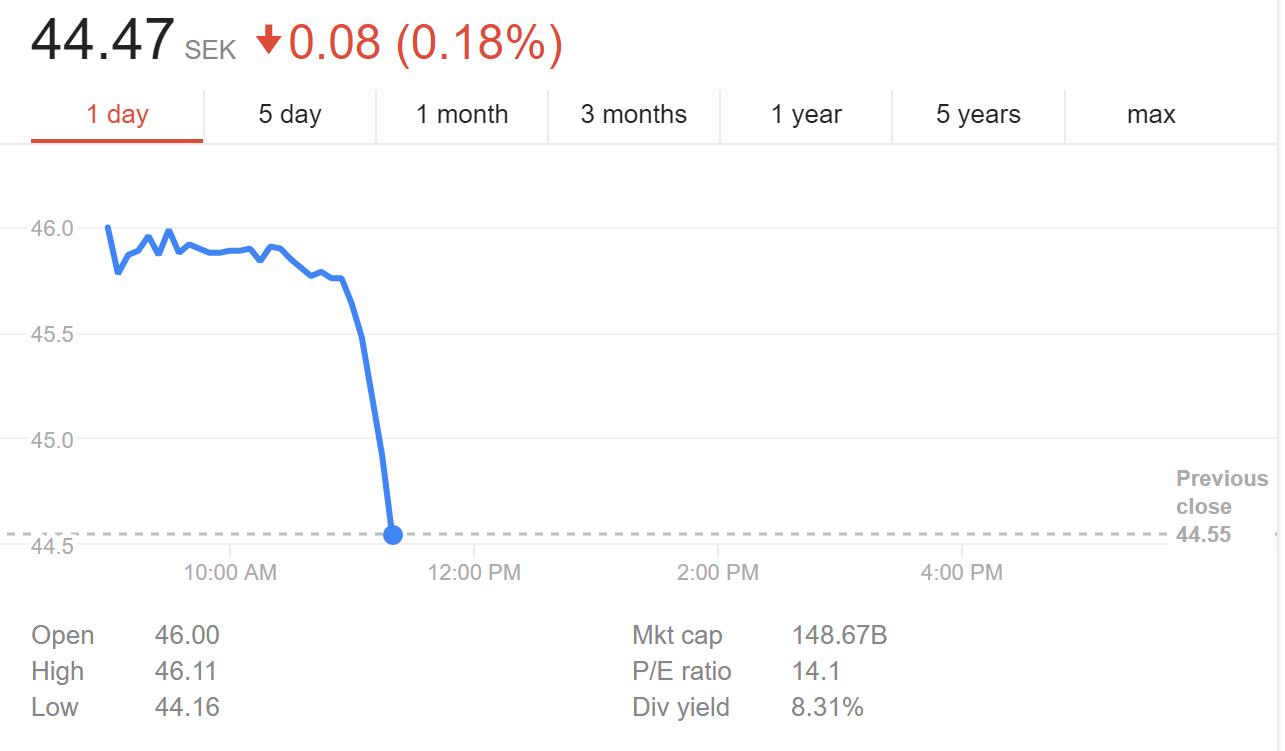 ericsson share price