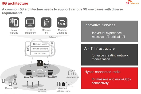 Ngmn 5g next generation mobile network edwardsync for Architecture 5g