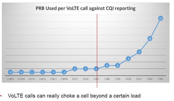 The Mobile Network » Optimising for VoLTE