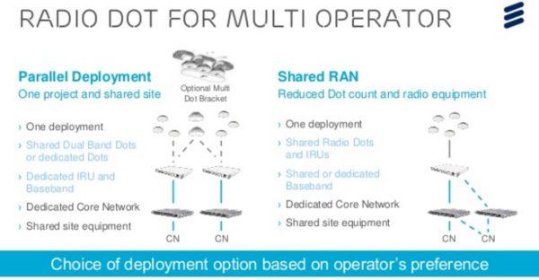 The Mobile Network » Ericsson's multi-operator Radio Dot matrix
