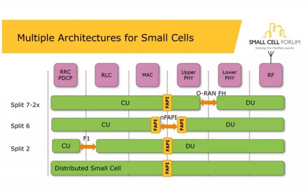 Small Cell Forum releases inter-layer API for 5G small cells