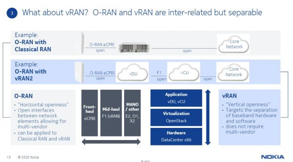 How Nokia views the open and virtual RAN