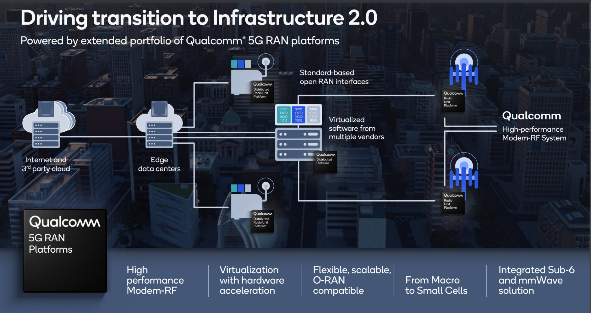 How Qualcomm sees its role in vRAN and Open RAN